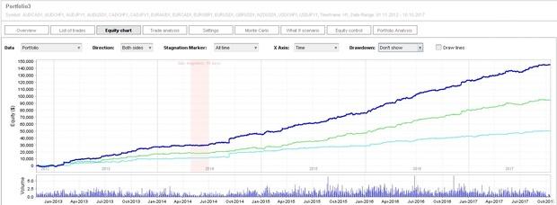 Портфолио экспертных советников для торговли на рынке форекс с помощью программы Метатрейдер 4