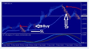 Power point Forex trading system for MT4