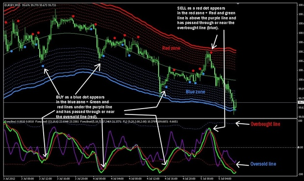Forex Line Indicator and Trading System for MT4