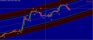 60 Second Binary Options Indicator 90% Win
