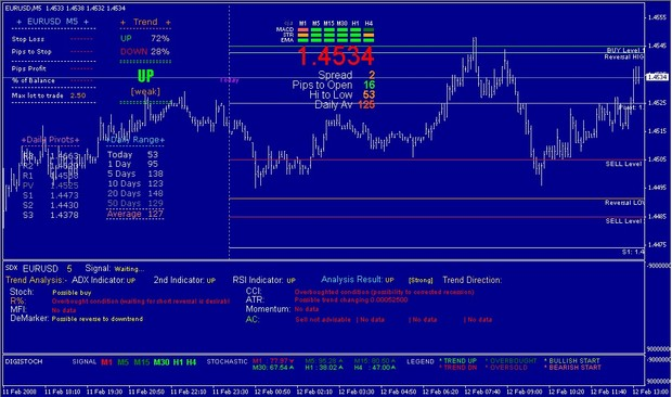 Profitable Manual Binary Trading Systems M5