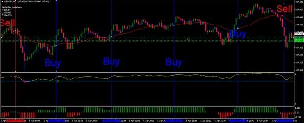 Método de Punto y Cruce para un Trading Rentable y Éxitoso en Forex y Binarias