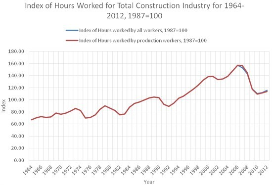Labor-Productivity Declines in the Construction Industry: Causes and Remedies (Another Look)