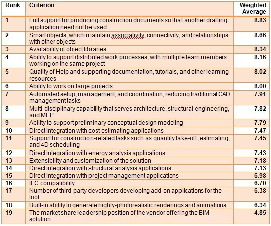 Top Criteria for BIM Solutions: AECbytes Survey Results