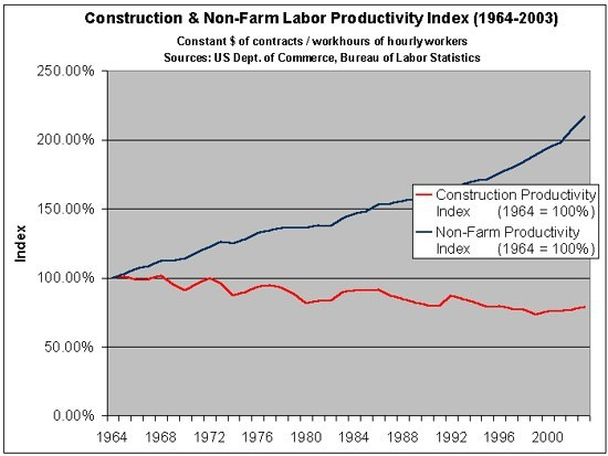 Labor Productivity Declines in the Construction Industry: Causes and Remedies
