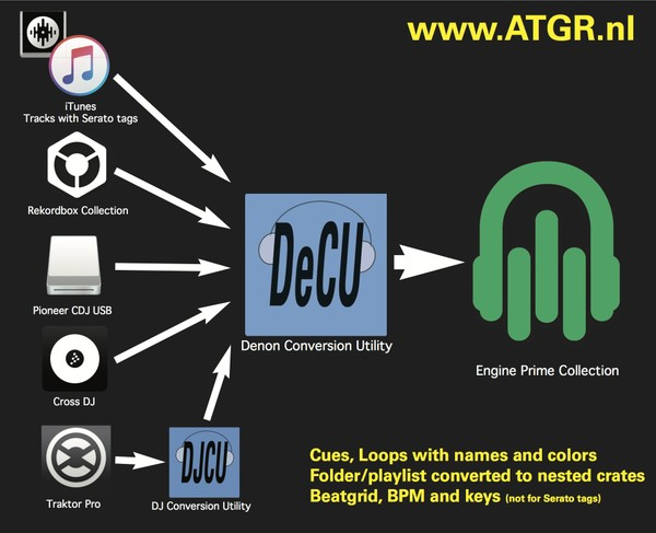 Denon Conversion Utility (DeCU) from various workflows to Denon's Engine  Prime for MacOS