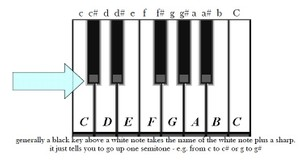 Piano Tutorial PDF 1