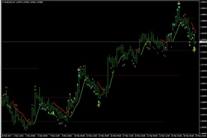 PipsPicker forex indicator for MetaTrader. ENTER and EXIT signals