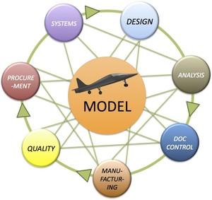 Model Based Engineering Boot Camp