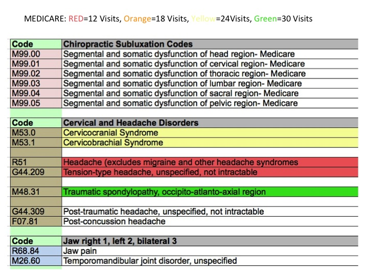 icd 10 codes chiropractic cheat sheet