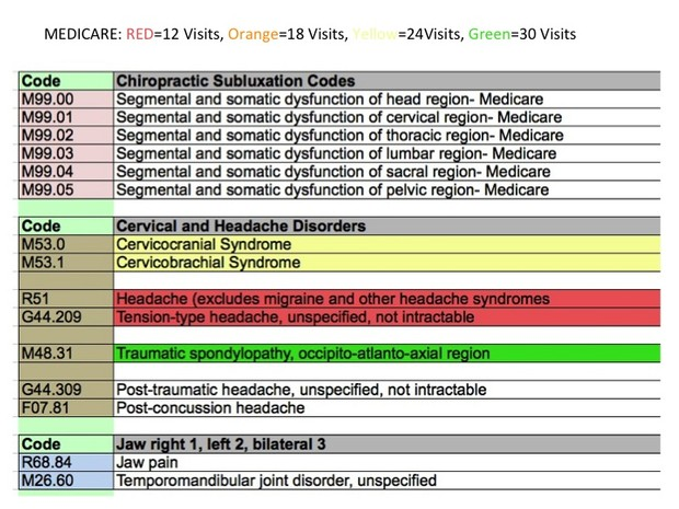 The Ultimate ICD-10 Cheat Sheet For Chiropractors (Updated 7.24.2017)