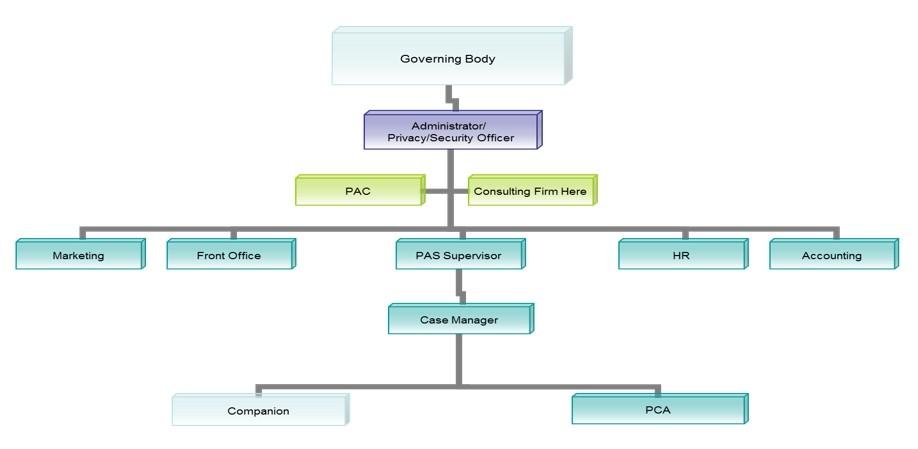 PAS Organization Chart