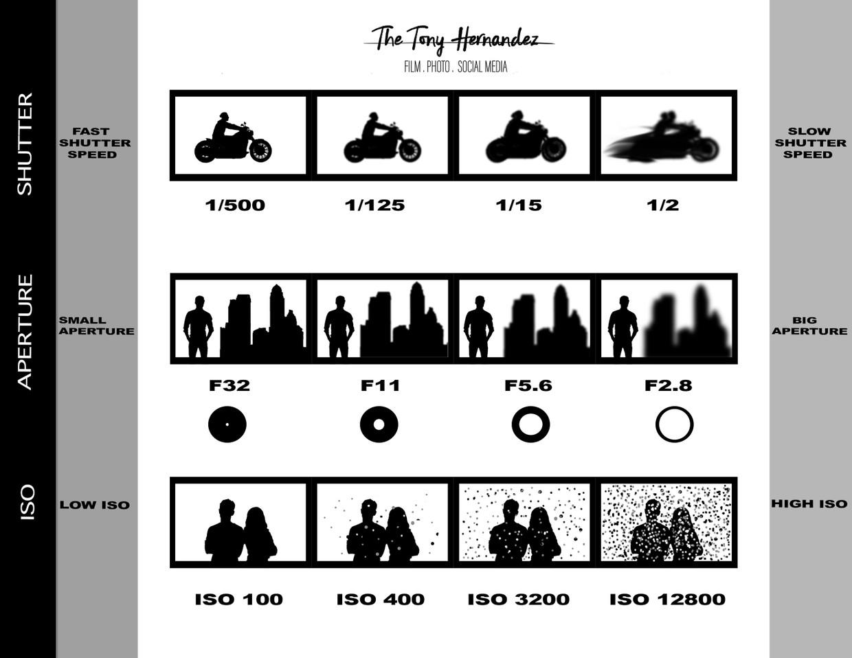 Exposure Triangle/ Dynamic Trio Info graphic