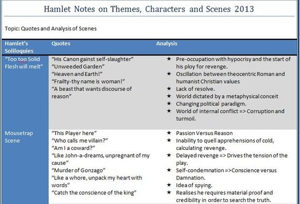 revenge in hamlet analysis