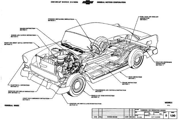 55 56 57 Chevrolet Full Infomation