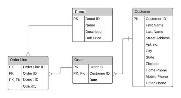 Donuts shop database design ERD & implementation in MySQL