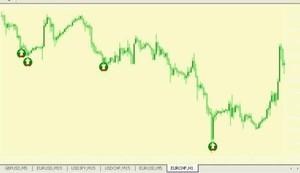 Forex Power pivot Indicator for MT4