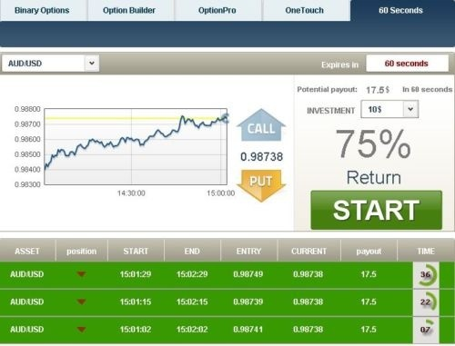 Forex 60 Second Trading Strategy  = (trade Smart) =Binary Option
