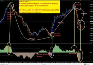 MAGIC SIGNALS WIN FOREX System indicator for MT4