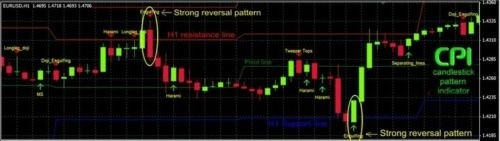 Most ACCURATE Candlestick Patterns Indicator For The MT4 Trading Platform