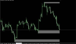 Forex Support & Resistance Level Zone Indicator MT4