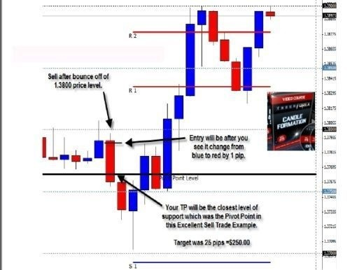 Forex Trading system Best 1 hour Trading system Course