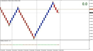 Double Reversal Signals Forex System
