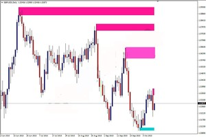 Forex support and resistance identify level zone indicator for price action(mt4)