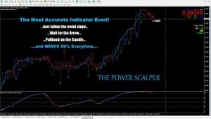 Forex indicator Power Scalper