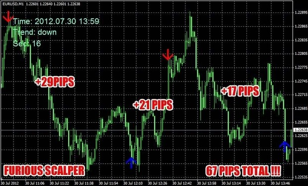 FuriousScalper  Forex Trading system