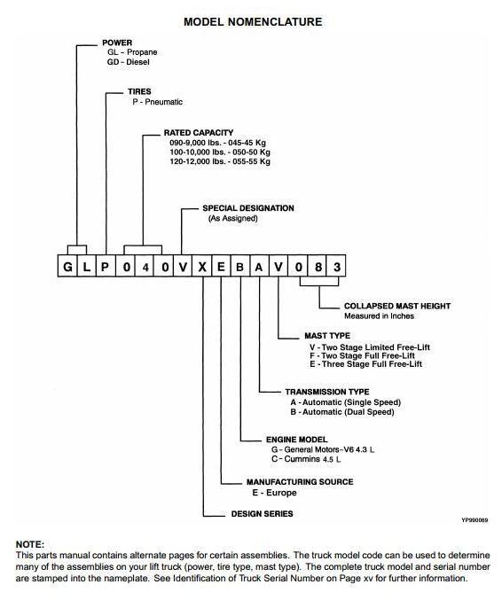 Yale GLP/GDP 40VX5/40VX6/45SVX5/45VX6/50VX/55VX LPG/DIESEL Forklift Truck  F813 Series Parts Manual (