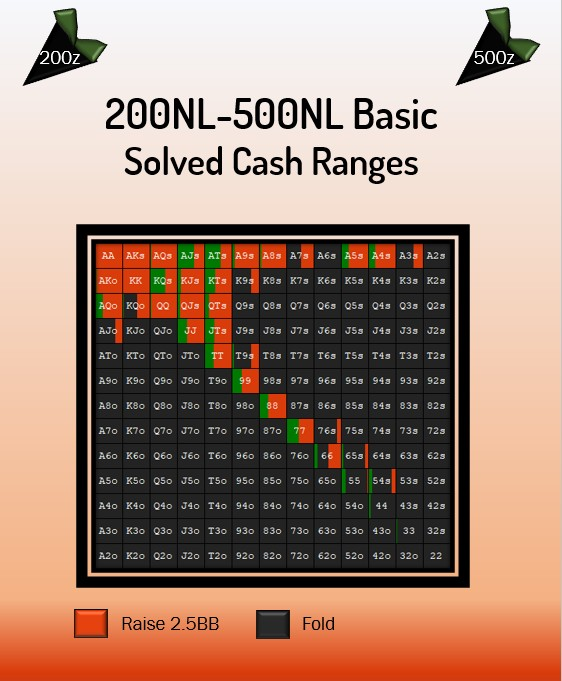 Solved Ranges: 200NL-500NL (6-Max) - Basic