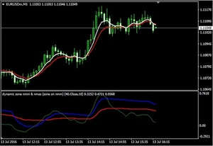 Pips Cannon forex trading system