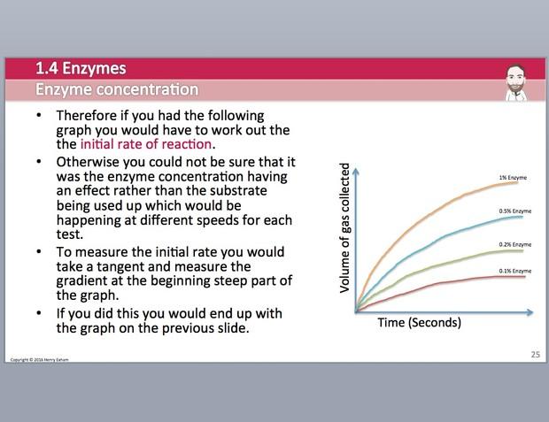 Cambridge Pre-U Biology - 1.4 Enzymes