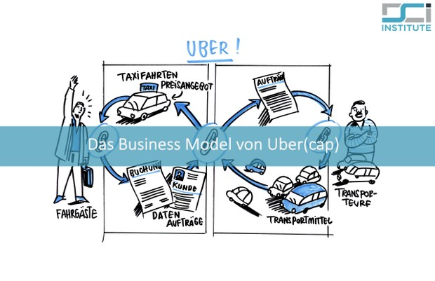 UBER Business Modell mit dem DVC Framework - Digital