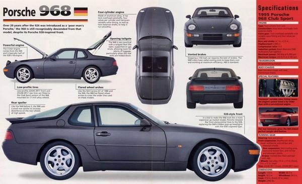 Porsche WIS (1982-2003) Part 2