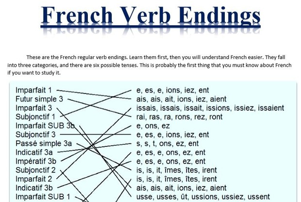 French Regular Verb Endings in Categories in 6 Tenses.