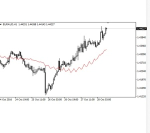 Forex HSD Indicator for MT4