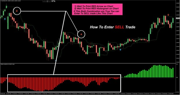Forex Indicator Forex Trading System Best mt4 Scalping 15 pips 60%- 70%  Wining
