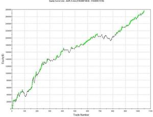 MSPA Tradestation Trading System ....made money!