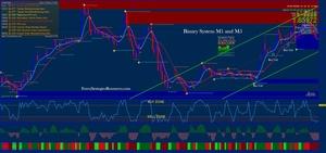 Estrategia de impulso de tendencia alta / baja del sistema binario M1 y M5.