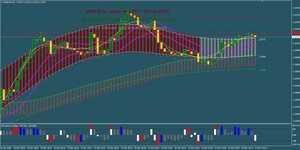 System marvels for Forex and binary options