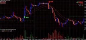 Estrategia Comercial Mas Rentable Forex Scalping.
