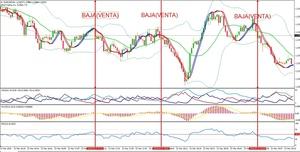 SISTEMA DE TENDENCIA PERFECTA PARA OPCIONES BINARIAS Y FOREX