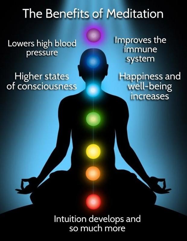 Techniques Of Meditation