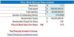 Price to Book Value per Share Ratio