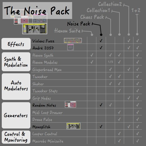 SZK PACKAGE#6 / THE NOISEPACK / 4x M4L devices