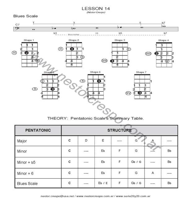 BASS /  Scales & Arpeggios