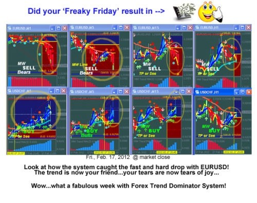 Forex Trend Dominator - Forex System MANUAL TRADING SYSTEM MT4