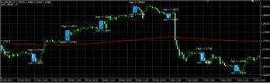 Forex Blue Box Trading System plus EA MT4